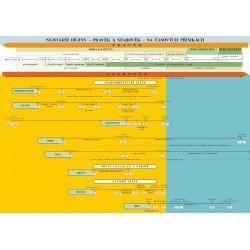 0641 Dějepis 6 - Náhradní časová přímka k učebnici