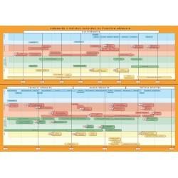 0741 Dějepis 7 - Náhradní časová přímka k učebnici a mapy