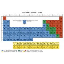 0881 Chemie 8 - Periodická soustava prvků
