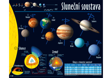 Sluneční soustava plakát (cz)