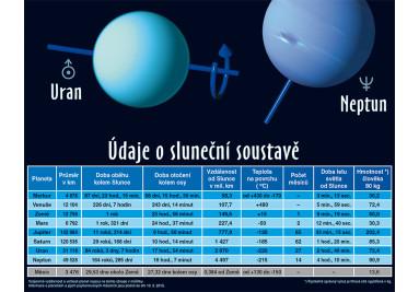 Nejvzdálenější planety - Uran, Neptun